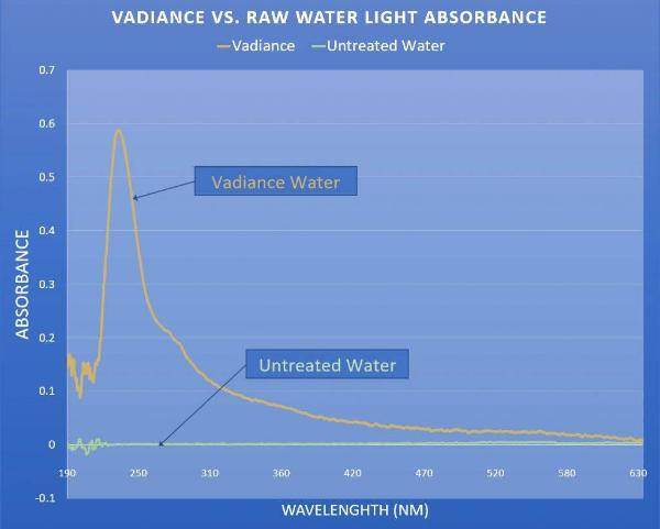 Vadiance uv absorbance showing vital life energy
