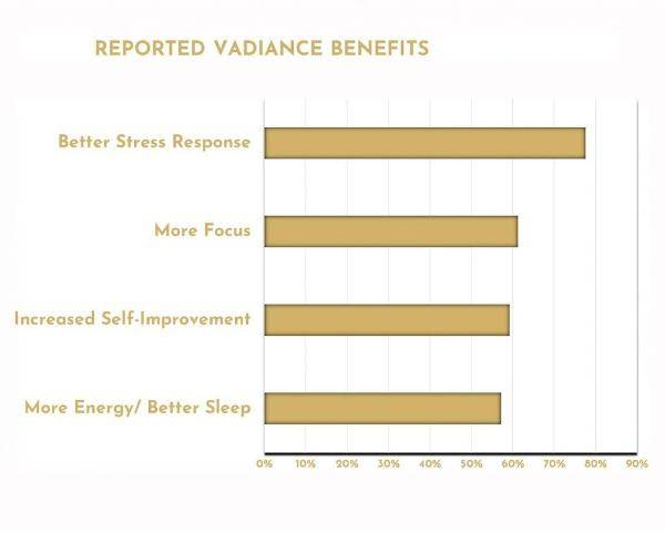 Vadiance Benefits Survey Results